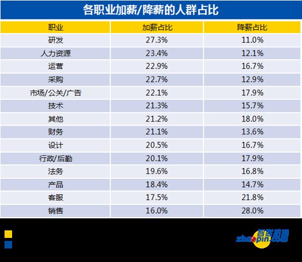 2019职场人年中盘点报告来了 上半年八成白领未能升职加薪