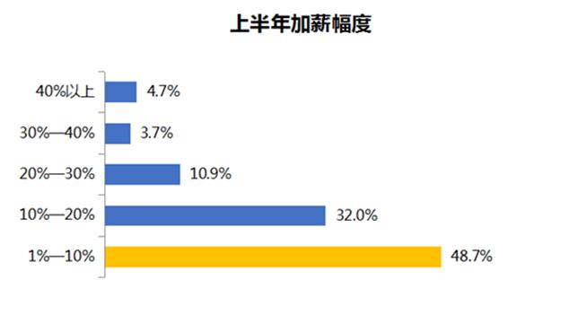 智联招聘发布年中盘点报告 8成白领未升职加薪