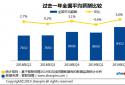 智联招聘:全国平均招聘薪酬8452元/月 再创新高