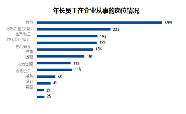 智联招聘最新调查报告:企业年长员工多退居二线 部分仍在岗位发挥光热