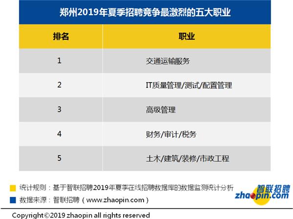智联招聘发布郑州地区竞争最激烈的五大职业 交通运输服务排首位
