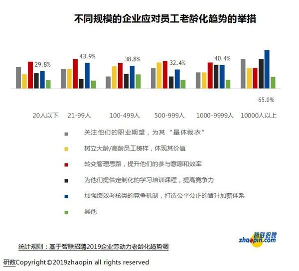 智联招聘:面对员工老龄化 更多企业选择提升年长员工工作效率