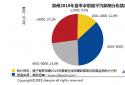 """""""平均工资""""被超越?智联招聘:郑州2019年夏求职期的平均薪酬为7470元/月"""