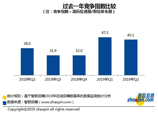 智联招聘:2019年夏季全国平均45人竞争一个岗位