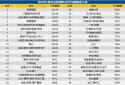 智联招聘发布2019夏季职业平均薪酬排行榜 高级管理位列第一
