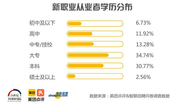 智联招聘新职业人群报告:80、90后成为主力军 24.6%从业者月收入过万