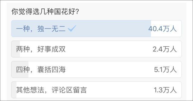中国国花拟定为牡丹!你支持吗?