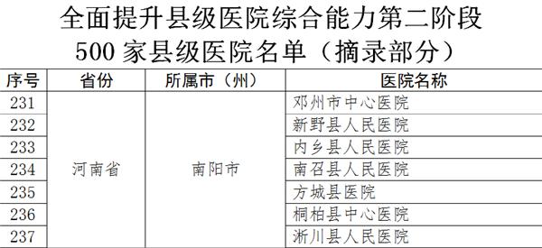 新野县人民医院入选全面提升县级医院综合能力名单
