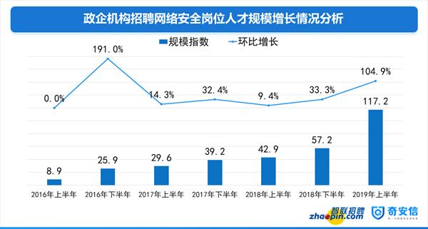 智联发布研究报告 网安人才需求的地域集中度持续下降