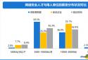 智联招聘发布研究报告 网安人才需求的地域集中度持续下降