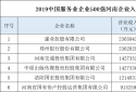 """点赞!郑州银行""""中国服务业企业500强""""排名再获提升"""