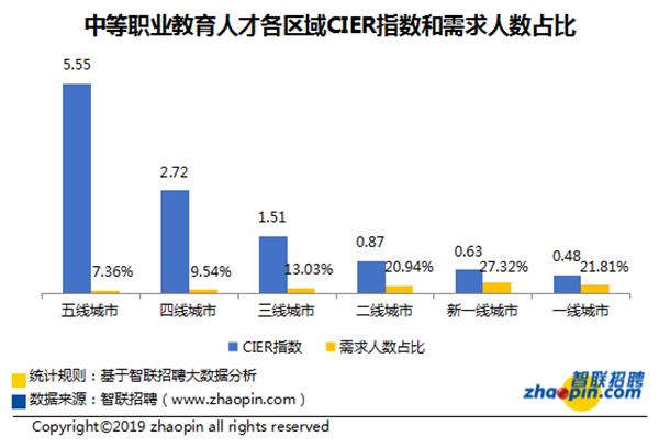 智联招聘:我国职业教育人才紧缺 薪资水平涨势好