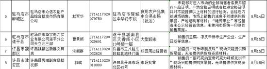 """河南10家問題食品企業被曝光 來看看你""""中招""""了沒"""