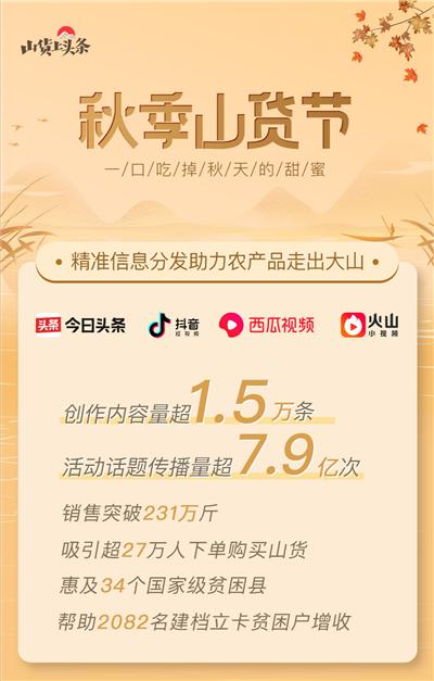 """字节跳动扶贫发起""""秋季山货节"""" 助推34个国家级贫困县农产品销售"""