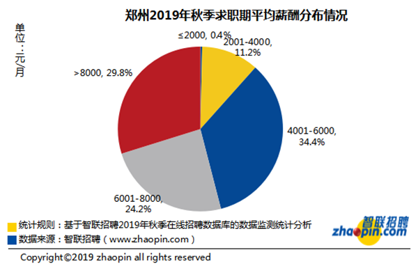 智联招聘:2019年秋季郑州雇主需求与白领人才供给报告发布 保险行业月薪排名第一