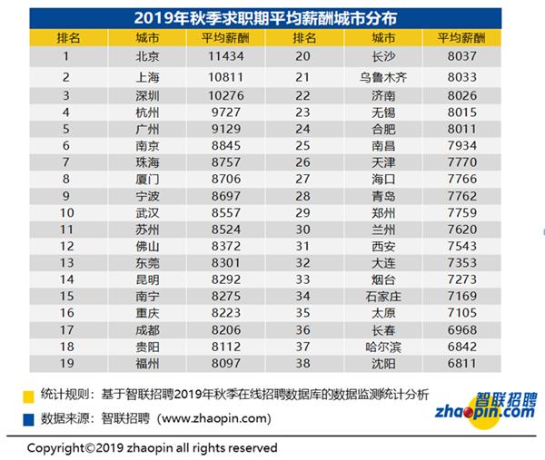 求职干货!智联招聘调查显示:IT类岗位竞争持续激烈 全国平均薪酬8698元/月