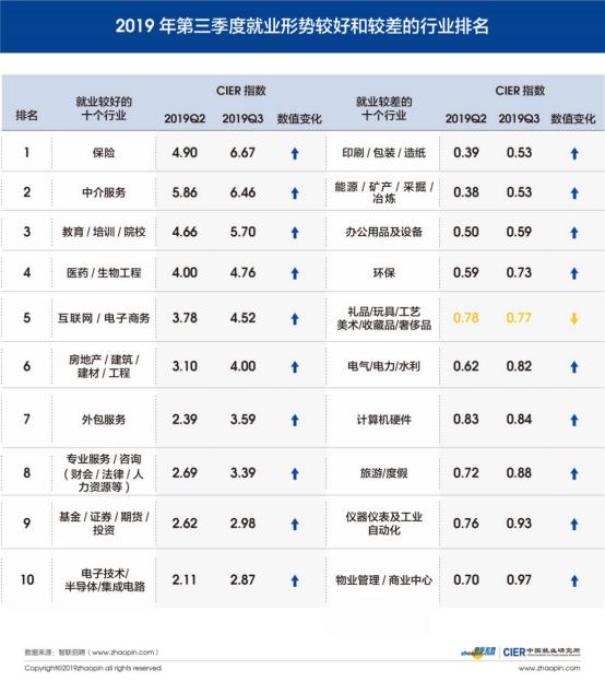 智联招聘发布第三季度就业景气报告 保险业就业形势较好