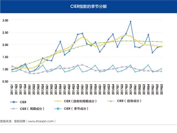 智联招聘2019年第三季度《中国就业市场景气报告》:大型企业就职状况如何?