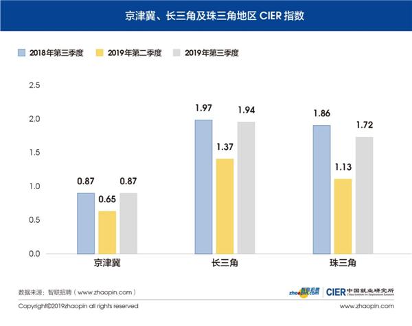 智联招聘2019年第三季度《中国就业市场景气报告》:二、三线城市就业形势相对较好