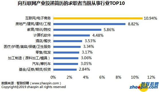 """智联招聘发布2019互联网产业人才发展报告 成都为中国互联网""""第五极"""""""