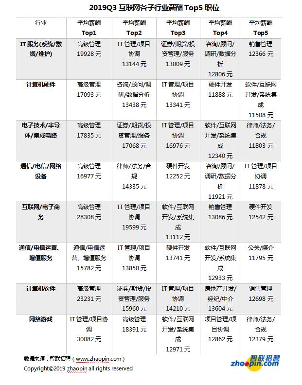 智联招聘发布互联网产业薪酬 高薪领跑全行业 却留不住人?