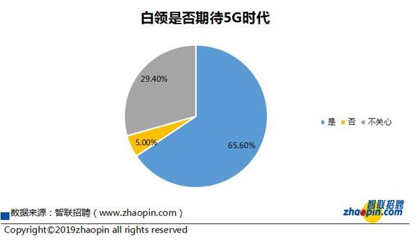 智联招聘发布秋季调研报告:95后跳槽更在意薪酬 近6成白领有焦虑情绪