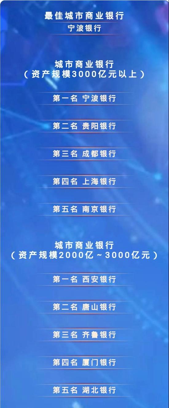 """重磅!郑州银行荣获""""最佳战略管理城市商业银行""""奖"""