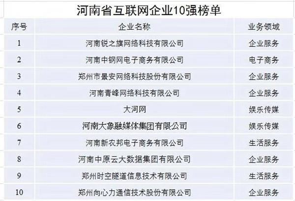 """第六届河南省互联网大会盛大开幕 景安网络荣获""""河南省互联网企业十强"""""""
