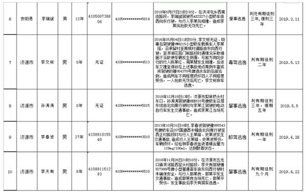 严惩交通违法!河南省交警总队再次曝光10名终身禁驾人员
