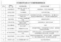 路过需小心!河南省交警总队曝光10个安全隐患突出的公路桥梁涵洞