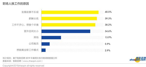 智联招聘调研报告显示:七成员工三年内与企业分道扬镳
