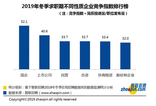 智联招聘:2019年冬季求职竞争激烈 每34.5人竞争一个岗位