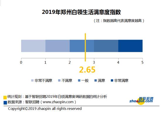 智联招聘:郑州白领去年工作满意度指数为2.46 超四成没有休年假