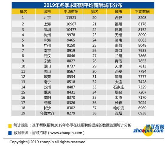 智联招聘:互联网、IT行业竞争大 全国平均薪酬继续攀升