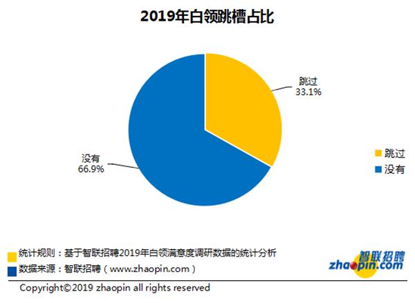 智联招聘:2019年白领工作满意度指数三年最低 三成白领成功跳槽