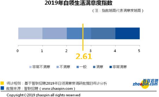 """智联招聘:2019年白领生活满意度降低""""穷""""和""""焦虑""""成标签"""