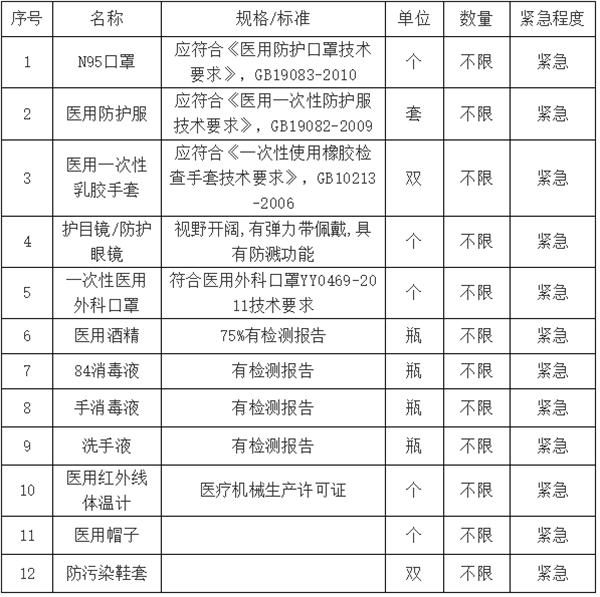 新野县人民医院接受爱心捐赠公告