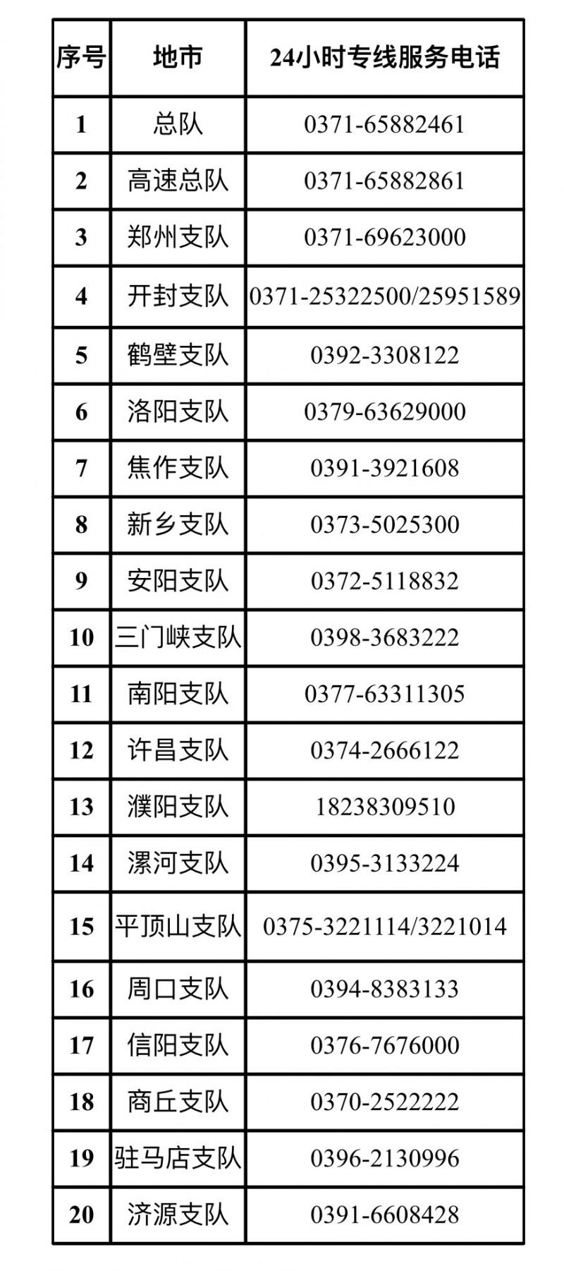 河南交警公开24小时保通热线 全力保障绿色通道畅通