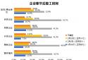 智联招聘:超6成企业确定2月2日以后复工 宁波响应度最高
