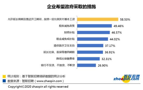 智联招聘:节后复工首周企业招聘需求同比下降七成