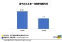 智联招聘:节后复工第一周求职市场降温明显 武汉地区薪酬涨幅居首位