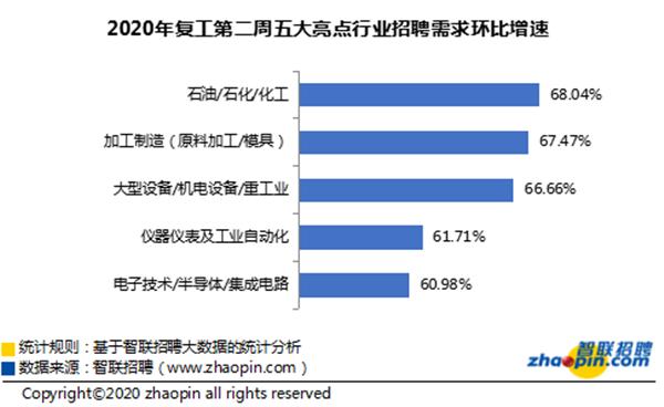 智联招聘:招聘、求职市场明显回暖 房地产稳居热门行业榜首