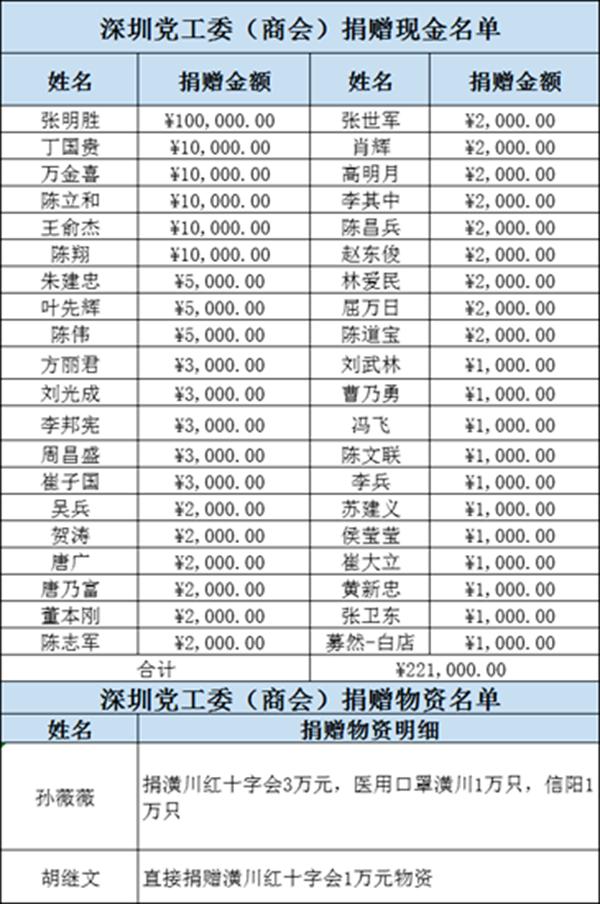 潢川县驻外党组织 战疫一线党旗红