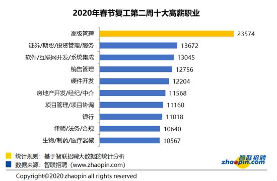 智联招聘发布复工第二周求职竞争报 企业招聘均薪同比上升