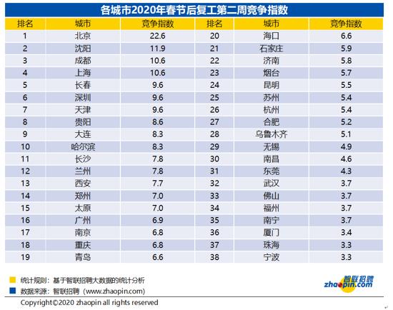 智联招聘发布复工第二周求职竞争报