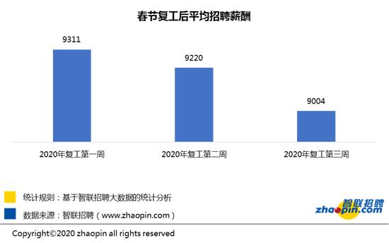 智联招聘:节后第三周企业招聘稳步增长 企业平均招聘薪酬9004元/月