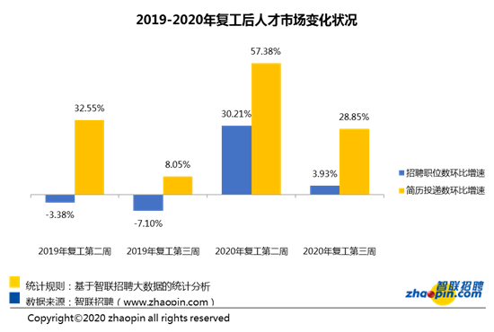 智联招聘:节后第三周企业平均薪酬9004元