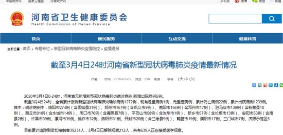 河南连续7日零新增,3月4日新增出院5例 累计出院1239例
