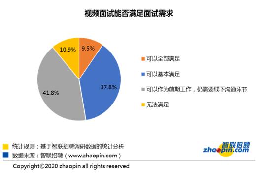 智联招聘发布第五周春季求职竞争报 近三成企业全面复工