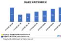 智联招聘:复工第六周企业平均招聘薪酬回落至8818元/月